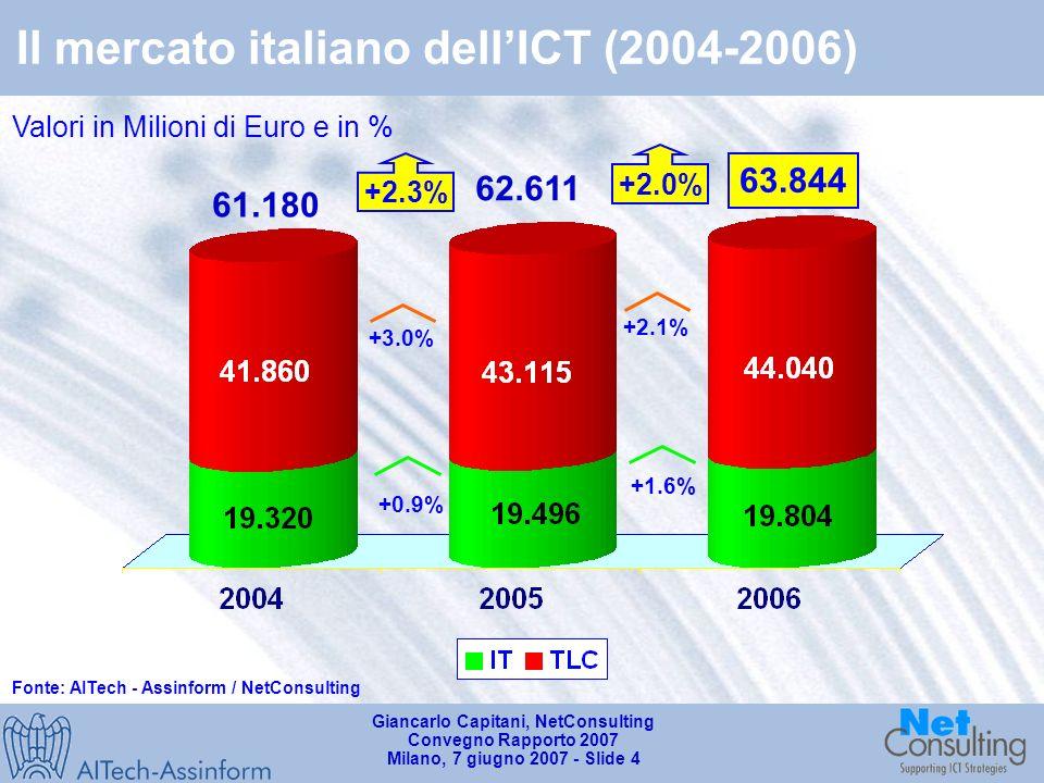 Giancarlo Capitani, NetConsulting Convegno Rapporto 2007 Milano, 7 giugno 2007 - Slide 3 Il mercato mondiale dellICT (2000-2006) Fonte: AITech - Assinform / NetConsulting Valori in Mld$ e variazioni % annue Nord America (Canada e USA) Asia – Pacifico Europa (27) 2.443 Resto del mondo 2.735 6.1% 4.9% 4.4% 8.6% 10.7% 2.592 5.5% 4.8% 3.8% 7.7% 3.3% Nord America (Canada e USA) Asia – Pacifico Europa (25) Resto del mondo 2006 Quote % delle varie aree sul mercato mondiale dellICT Nord America (Canada e USA) Asia – Pacifico Europa (15) Resto del mondo 2000