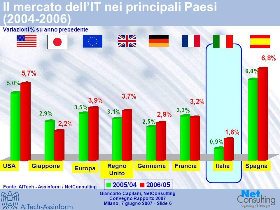 Giancarlo Capitani, NetConsulting Convegno Rapporto 2007 Milano, 7 giugno 2007 - Slide 5 Il mercato dellIT