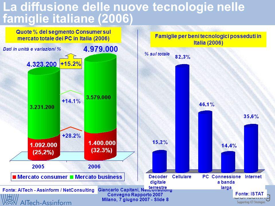 Giancarlo Capitani, NetConsulting Convegno Rapporto 2007 Milano, 7 giugno 2007 - Slide 7 Mercato IT in Italia (2004-2006) Valori in milioni di Euro Fonte: AITech - Assinform / NetConsulting 19.496 19.804 1,6% +2.7% -3,7% +3,7% 19.320 0,9% +1.5% -3,5% +3,0% +0.4% -0.1%