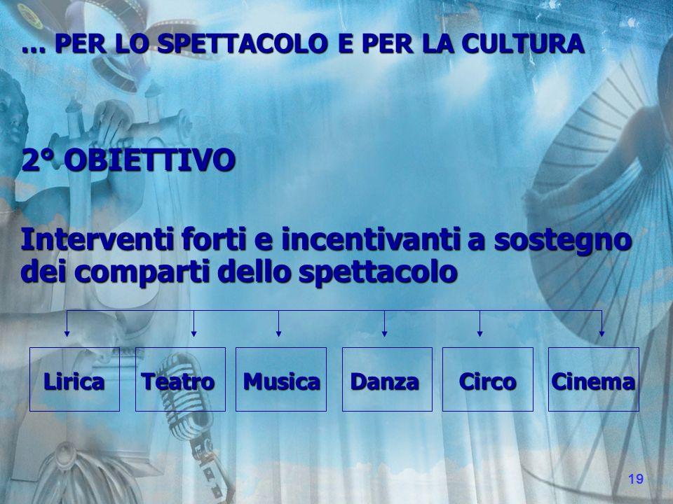 2° OBIETTIVO Interventi forti e incentivanti a sostegno dei comparti dello spettacolo … PER LO SPETTACOLO E PER LA CULTURA LiricaTeatroDanzaCircoCinema Musica Musica 19