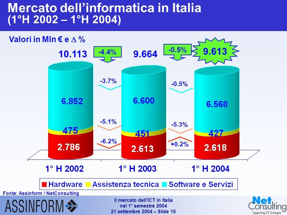 Il mercato dellICT in Italia nel 1° semestre 2004 21 settembre 2004 – Slide 9 Mercato italiano dellICT (1°H 2002 – 1°H 2004) Fonte: Assinform / NetConsulting Valori in Mln e % 30.803 +0.6% -4.4% +3.2% 30.063 30.244 +3.0% -0.5% +1.8%