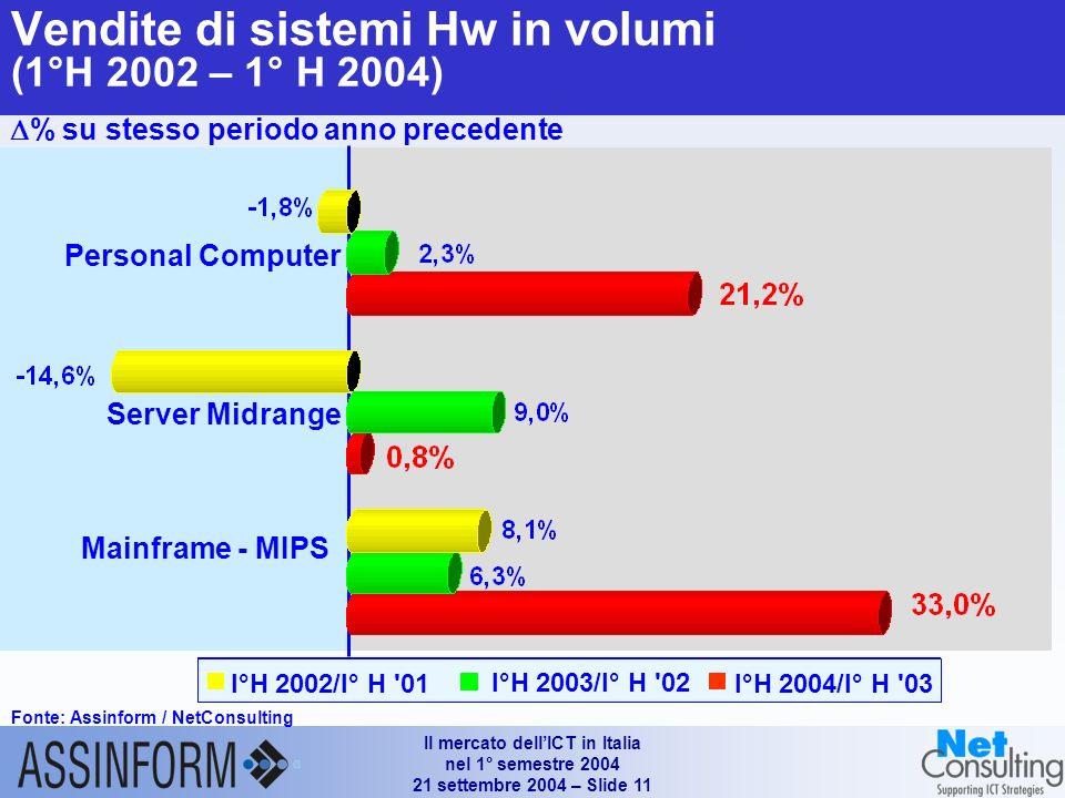 Il mercato dellICT in Italia nel 1° semestre 2004 21 settembre 2004 – Slide 10 Mercato dellinformatica in Italia (1°H 2002 – 1°H 2004) Fonte: Assinform / NetConsulting Valori in Mln e % 9.613 -4.4% -3.7% -5.1% -6.2% 10.1139.664 -0.5% -5.3% +0.2% -0.5%