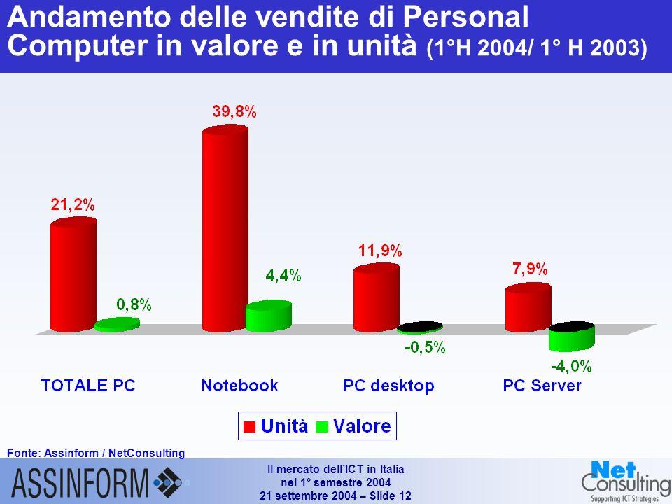 Il mercato dellICT in Italia nel 1° semestre 2004 21 settembre 2004 – Slide 11 I°H 2004/I° H '03 I°H 2003/I° H '02 I°H 2002/I° H '01 Vendite di sistem