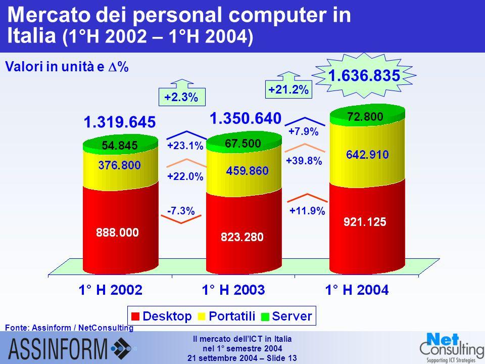 Il mercato dellICT in Italia nel 1° semestre 2004 21 settembre 2004 – Slide 12 Andamento delle vendite di Personal Computer in valore e in unità (1°H