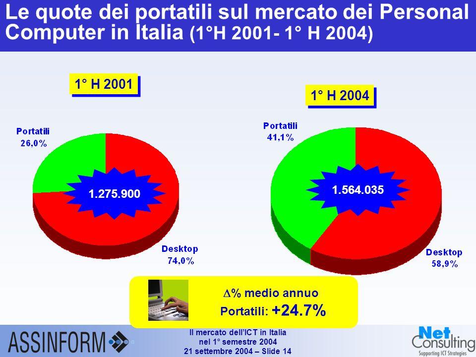 Il mercato dellICT in Italia nel 1° semestre 2004 21 settembre 2004 – Slide 13 Mercato dei personal computer in Italia (1°H 2002 – 1°H 2004) Fonte: Assinform / NetConsulting Valori in unità e % 1.636.835 +2.3% +22.0% +23.1% -7.3% 1.319.645 1.350.640 +11.9% +39.8% +7.9% +21.2%