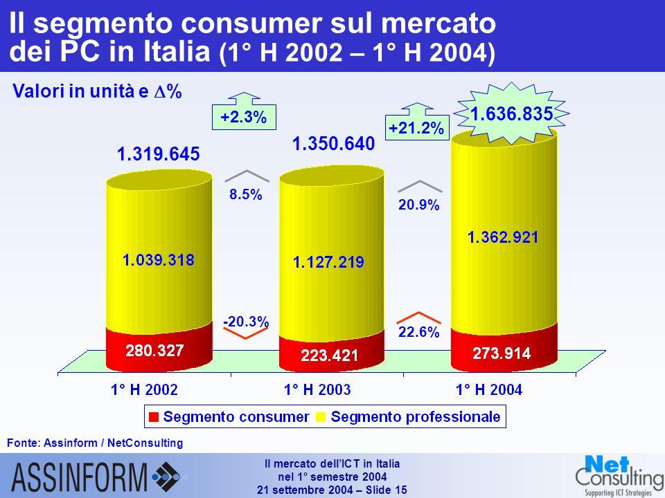 Il mercato dellICT in Italia nel 1° semestre 2004 21 settembre 2004 – Slide 14 Le quote dei portatili sul mercato dei Personal Computer in Italia (1°H