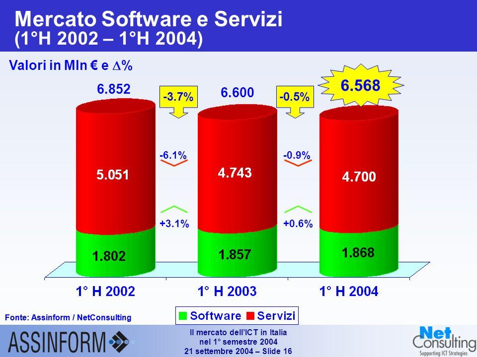 Il mercato dellICT in Italia nel 1° semestre 2004 21 settembre 2004 – Slide 15 Il segmento consumer sul mercato dei PC in Italia (1° H 2002 – 1° H 200
