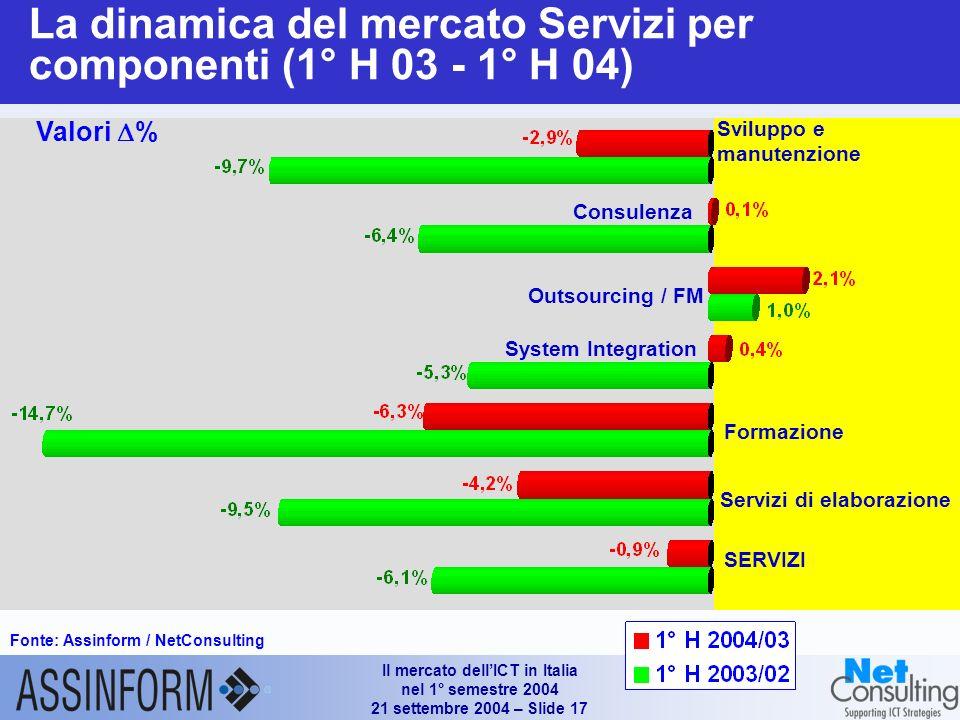Il mercato dellICT in Italia nel 1° semestre 2004 21 settembre 2004 – Slide 16 Mercato Software e Servizi (1°H 2002 – 1°H 2004) Fonte: Assinform / NetConsulting Valori in Mln e % Fonte: Assinform / NetConsulting +3.1% -6.1% -3.7% 6.568 6.852 6.600 +0.6% -0.9% -0.5%