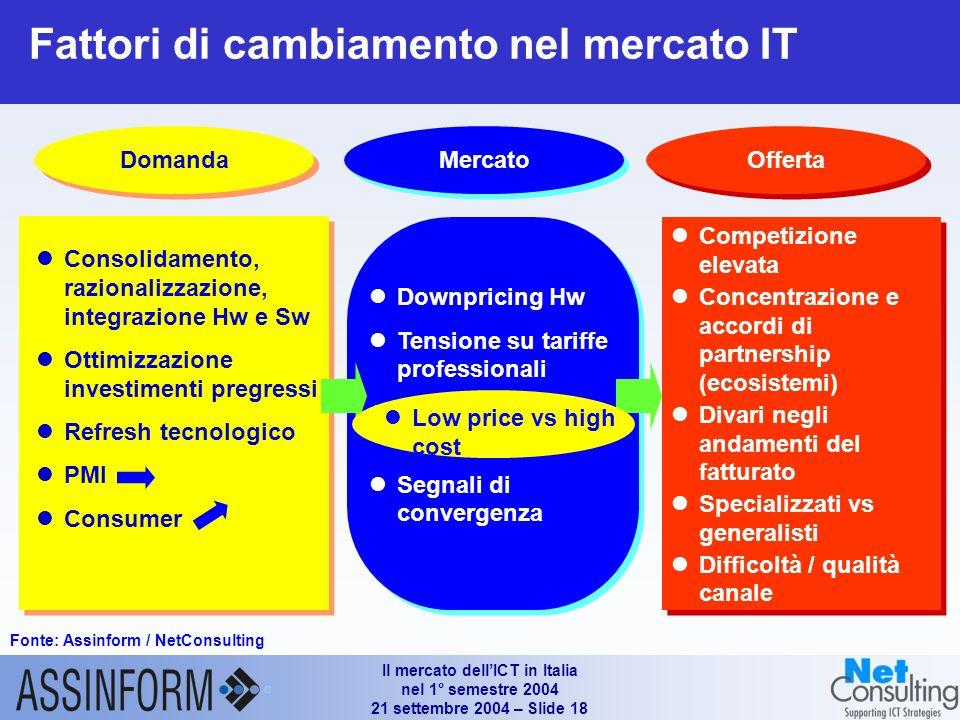 Il mercato dellICT in Italia nel 1° semestre 2004 21 settembre 2004 – Slide 17 Sviluppo e manutenzione Consulenza Outsourcing / FM System Integration Formazione Servizi di elaborazione SERVIZI La dinamica del mercato Servizi per componenti (1° H 03 - 1° H 04) Fonte: Assinform / NetConsulting Valori %