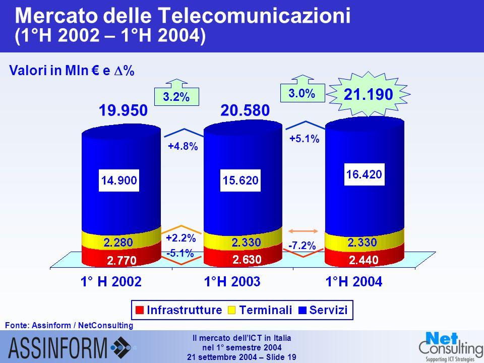Il mercato dellICT in Italia nel 1° semestre 2004 21 settembre 2004 – Slide 18 Fattori di cambiamento nel mercato IT Fonte: Assinform / NetConsulting