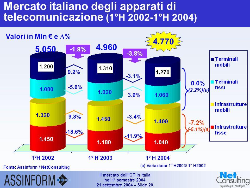 Il mercato dellICT in Italia nel 1° semestre 2004 21 settembre 2004 – Slide 19 Mercato delle Telecomunicazioni (1°H 2002 – 1°H 2004) Fonte: Assinform / NetConsulting Valori in Mln e % +2.2% +4.8% 19.950 3.2% 21.190 -5.1% 20.580 +5.1% 3.0% -7.2%