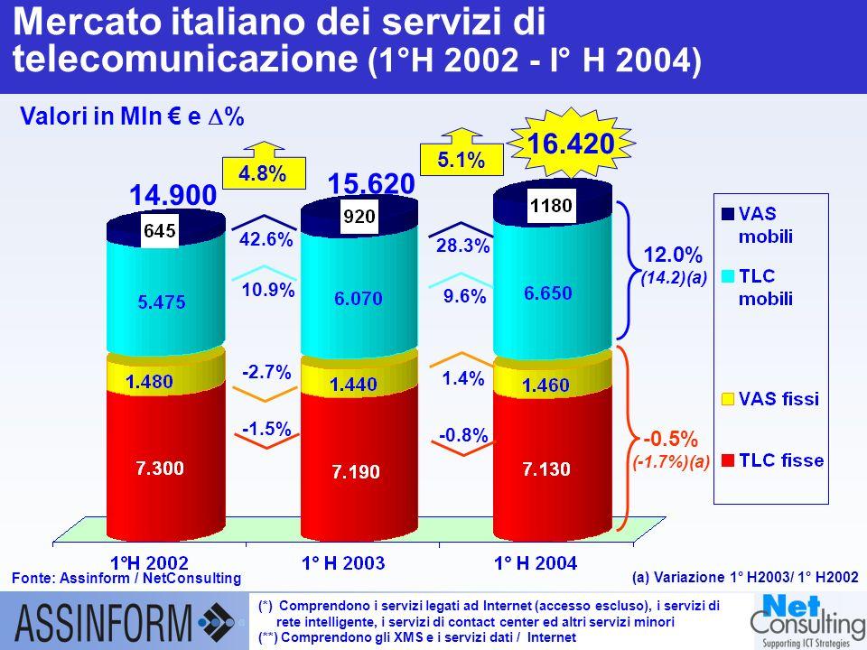 Il mercato dellICT in Italia nel 1° semestre 2004 21 settembre 2004 – Slide 20 Mercato italiano degli apparati di telecomunicazione (1°H 2002-1°H 2004