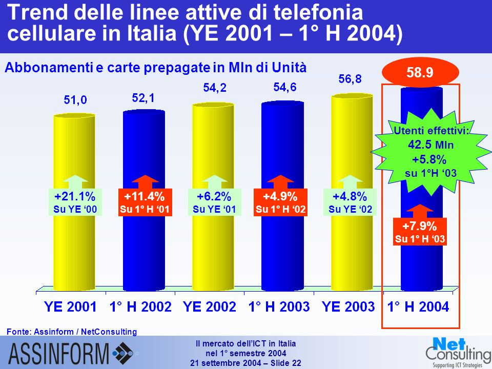 Il mercato dellICT in Italia nel 1° semestre 2004 21 settembre 2004 – Slide 21 Mercato italiano dei servizi di telecomunicazione (1°H 2002 - I° H 2004) Fonte: Assinform / NetConsulting (*) Comprendono i servizi legati ad Internet (accesso escluso), i servizi di rete intelligente, i servizi di contact center ed altri servizi minori (**) Comprendono gli XMS e i servizi dati / Internet Valori in Mln e % 12.0% (14.2)(a) 16.420 4.8% 42.6% 10.9% -1.5% -2.7% 14.900 (a) Variazione 1° H2003/ 1° H2002 15.620 5.1% 28.3% 9.6% -0.8% 1.4% -0.5% (-1.7%)(a)