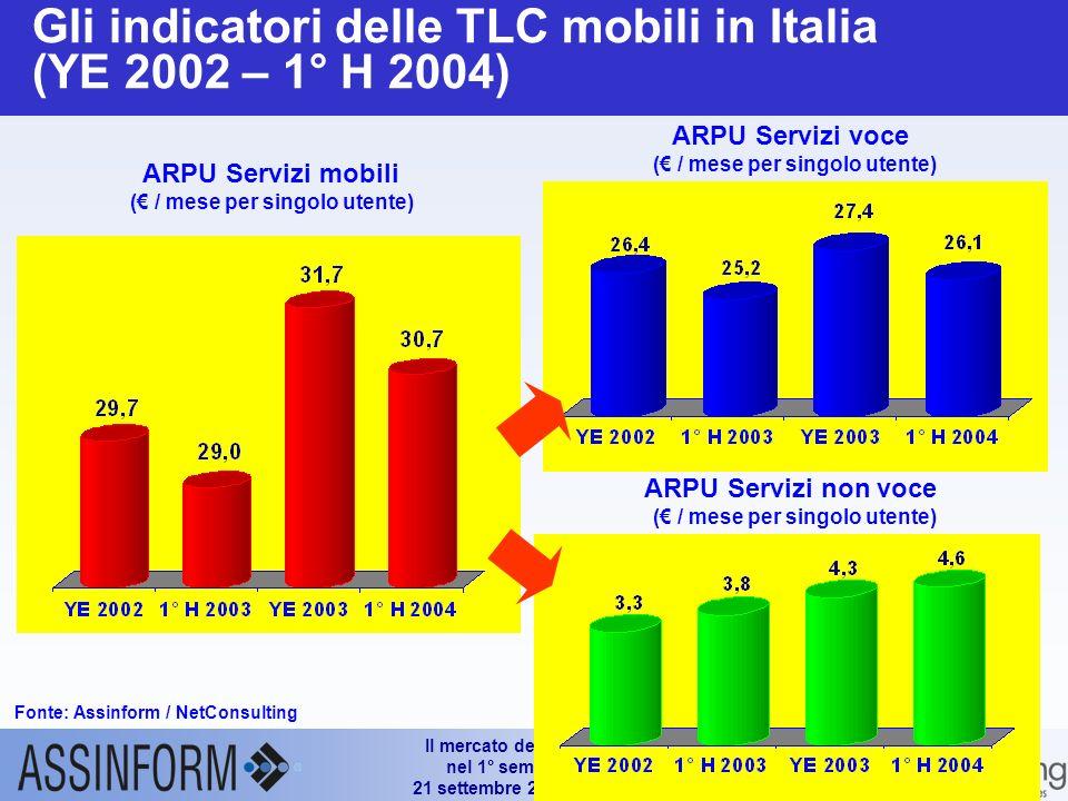 Il mercato dellICT in Italia nel 1° semestre 2004 21 settembre 2004 – Slide 22 Trend delle linee attive di telefonia cellulare in Italia (YE 2001 – 1° H 2004) Fonte: Assinform / NetConsulting +21.1% Su YE 00 +11.4% Su 1° H 01 +6.2% Su YE 01 +4.9% Su 1° H 02 +4.8% Su YE 02 58.9 Utenti effettivi: 42.5 Mln +5.8% su 1°H 03 +7.9% Su 1° H 03 Abbonamenti e carte prepagate in Mln di Unità