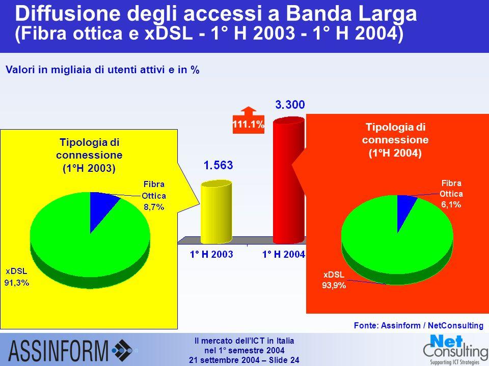 Il mercato dellICT in Italia nel 1° semestre 2004 21 settembre 2004 – Slide 23 Gli indicatori delle TLC mobili in Italia (YE 2002 – 1° H 2004) Fonte: