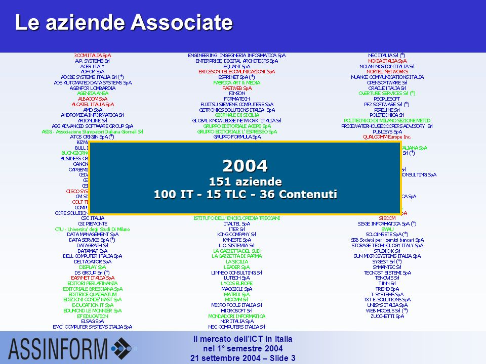 Il mercato dellICT in Italia nel 1° semestre 2004 21 settembre 2004 – Slide 23 Gli indicatori delle TLC mobili in Italia (YE 2002 – 1° H 2004) Fonte: Assinform / NetConsulting ARPU Servizi mobili ( / mese per singolo utente) ARPU Servizi voce ( / mese per singolo utente) ARPU Servizi non voce ( / mese per singolo utente)