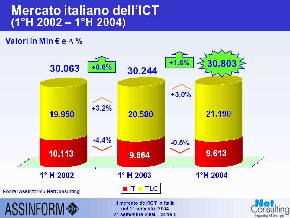 Il mercato dellICT in Italia nel 1° semestre 2004 21 settembre 2004 – Slide 5 Mercato italiano dellICT (1°H 2002 – 1°H 2004) Fonte: Assinform / NetConsulting Valori in Mln e % 30.803 +0.6% -4.4% +3.2% 30.063 30.244 +3.0% -0.5% +1.8%
