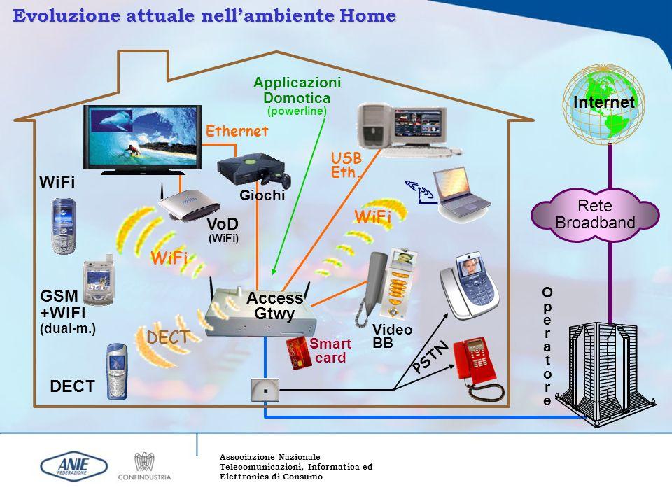 Associazione Nazionale Telecomunicazioni, Informatica ed Elettronica di Consumo Evoluzione attuale nellambiente Home Internet Rete Broadband WiFi GSM