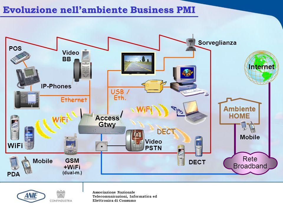 Associazione Nazionale Telecomunicazioni, Informatica ed Elettronica di Consumo Evoluzione nellambiente Business PMI GSM +WiFi (dual-m.) DECT Access G