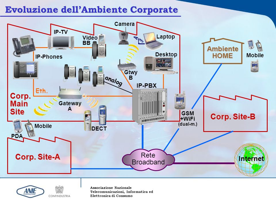 Associazione Nazionale Telecomunicazioni, Informatica ed Elettronica di Consumo Evoluzione dellAmbiente Corporate GSM +WiFi (dual-m.) DECT PDA Mobile