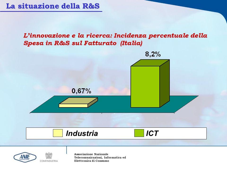 Associazione Nazionale Telecomunicazioni, Informatica ed Elettronica di Consumo Linnovazione e la ricerca: Incidenza percentuale della Spesa in R&S su