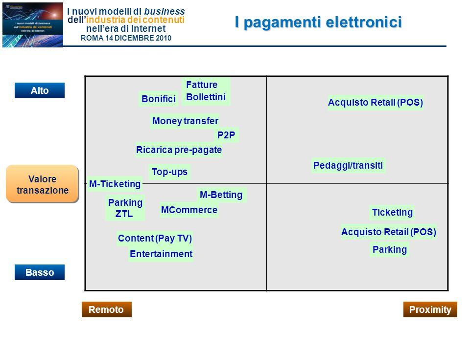 I nuovi modelli di business dellindustria dei contenuti nellera di Internet ROMA 14 DICEMBRE 2010 Valore transazione I pagamenti elettronici Alto Basso RemotoProximity Money transfer Ticketing M-Ticketing MCommerce P2P Top-ups Parking M-Betting Entertainment Ricarica pre-pagate Fatture Bollettini Bonifici Pedaggi/transiti Content (Pay TV) Acquisto Retail (POS) Parking ZTL Acquisto Retail (POS)