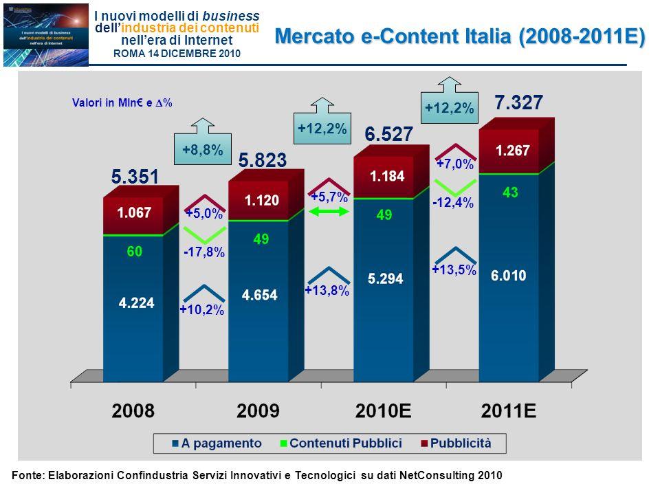 I nuovi modelli di business dellindustria dei contenuti nellera di Internet ROMA 14 DICEMBRE 2010 Mercato e-Content Italia (2008-2011E) 5.351 6.527 +8,8% +10,2% -17,8% +7,0% Valori in Mln e % 7.327 +13,8% -12,4% +5,0% +12,2% +13,5% +5,7% 5.823 +12,2% Fonte: Elaborazioni Confindustria Servizi Innovativi e Tecnologici su dati NetConsulting 2010