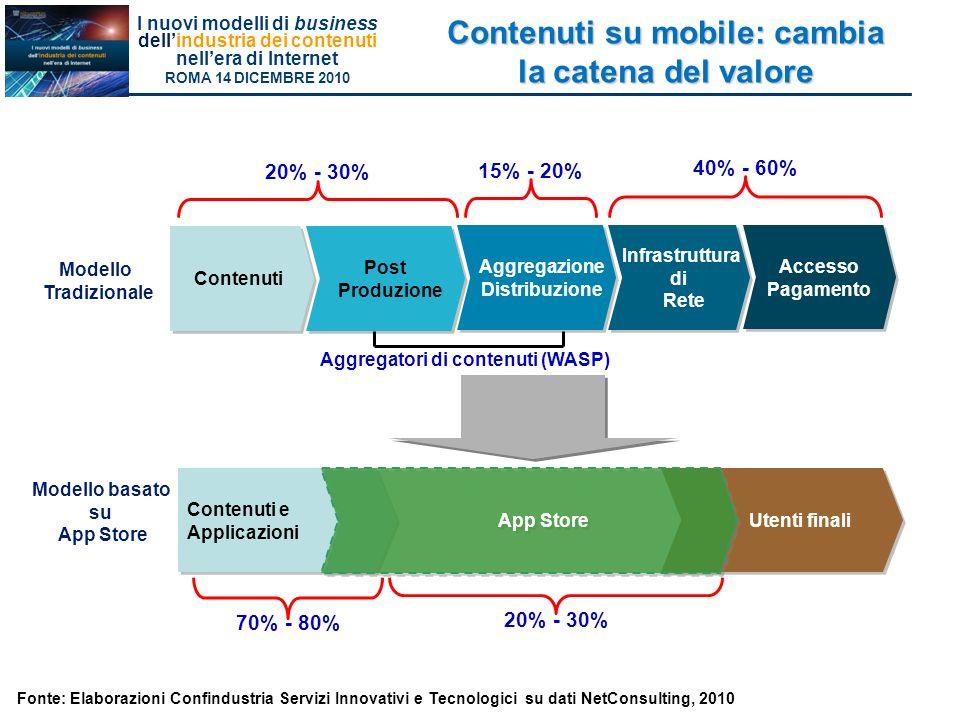 I nuovi modelli di business dellindustria dei contenuti nellera di Internet ROMA 14 DICEMBRE 2010 Contenuti su mobile: cambia la catena del valore Contenuti Post Produzione Post Produzione Aggregazione Distribuzione Aggregazione Distribuzione Infrastruttura di Rete Infrastruttura di Rete Accesso Pagamento Accesso Pagamento Contenuti e Applicazioni Contenuti e Applicazioni Utenti finali App Store Modello Tradizionale Modello basato su App Store 20% - 30% 15% - 20% 40% - 60% 70% - 80% 20% - 30% Aggregatori di contenuti (WASP) Fonte: Elaborazioni Confindustria Servizi Innovativi e Tecnologici su dati NetConsulting, 2010