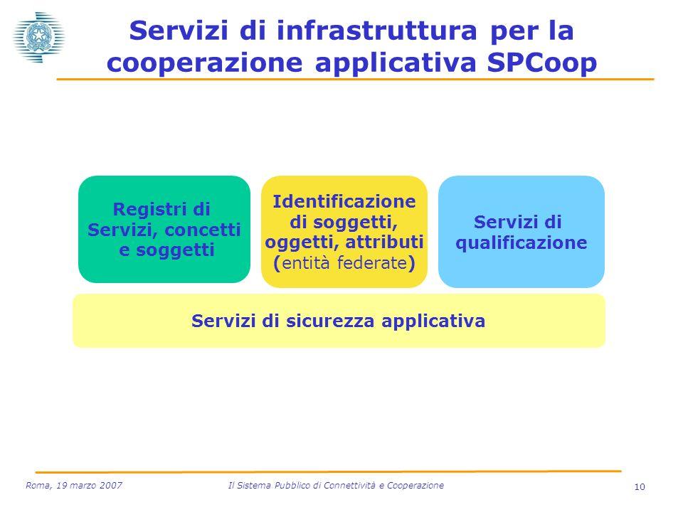 10 Roma, 19 marzo 2007 Il Sistema Pubblico di Connettività e Cooperazione Servizi di infrastruttura per la cooperazione applicativa SPCoop Registri di