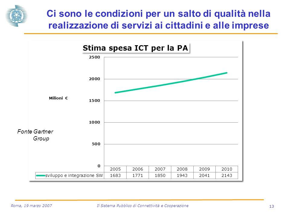13 Roma, 19 marzo 2007 Il Sistema Pubblico di Connettività e Cooperazione Ci sono le condizioni per un salto di qualità nella realizzazione di servizi