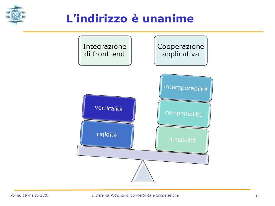 14 Roma, 19 marzo 2007 Il Sistema Pubblico di Connettività e Cooperazione Lindirizzo è unanime Integrazione di front-end Cooperazione applicativa rius