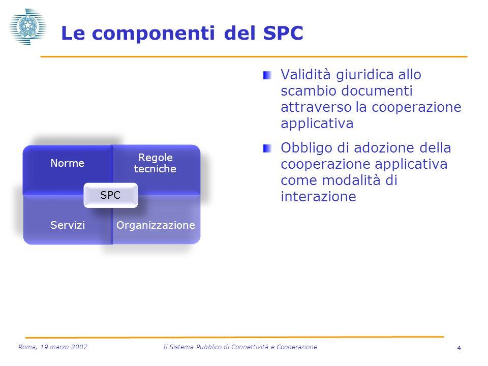 Le componenti del SPC Validità giuridica allo scambio documenti attraverso la cooperazione applicativa Obbligo di adozione della cooperazione applicat