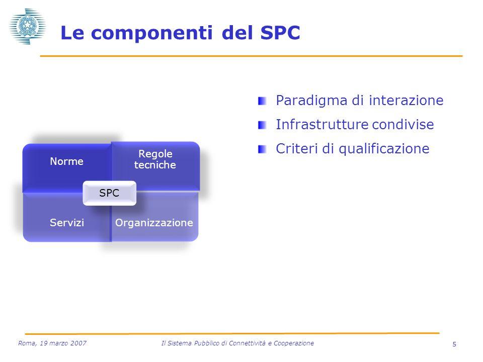 Le componenti del SPC Paradigma di interazione Infrastrutture condivise Criteri di qualificazione 5 Roma, 19 marzo 2007 Il Sistema Pubblico di Connett