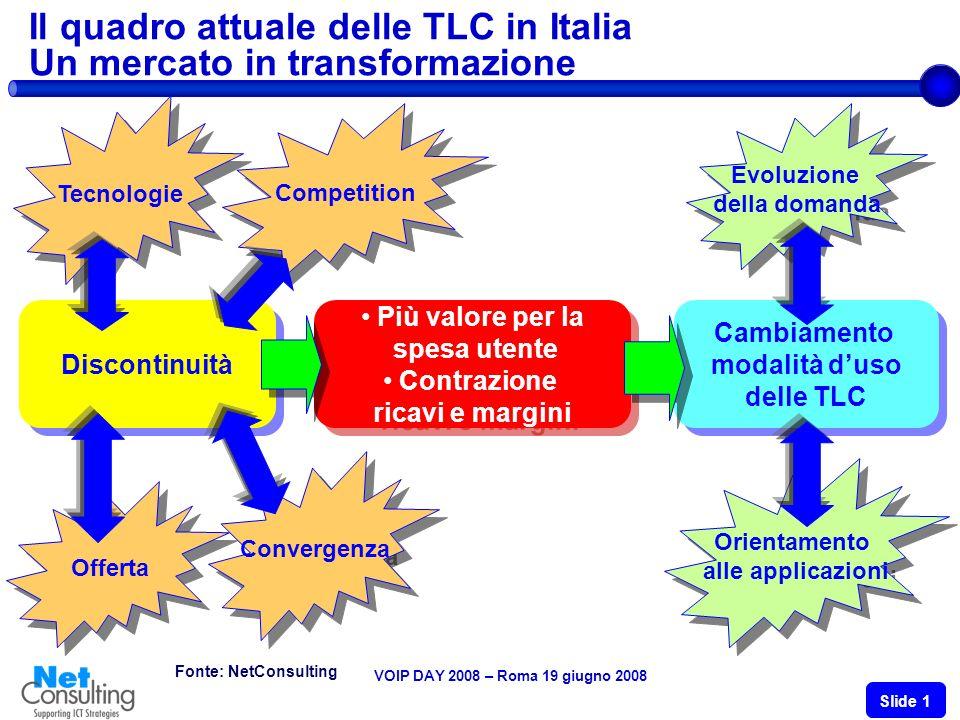 VOIP DAY 2008 – Roma 19 giugno 2008 Slide 1 Fonte: NetConsulting Il quadro attuale delle TLC in Italia Un mercato in transformazione Più valore per la spesa utente Contrazione ricavi e margini Più valore per la spesa utente Contrazione ricavi e margini Discontinuità Cambiamento modalità duso delle TLC Cambiamento modalità duso delle TLC Tecnologie Competition Offerta Convergenza Evoluzione della domanda Evoluzione della domanda Orientamento alle applicazioni Orientamento alle applicazioni