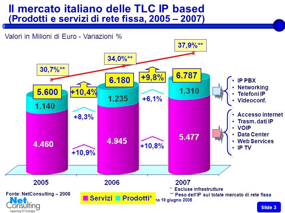 VOIP DAY 2008 – Roma 19 giugno 2008 Slide 2 Il mercato italiano dei servizi di rete fissa (2005-2007) Valori in milioni di Euro - Variazioni % Fonte: Assinform / NetConsulting 16.310 +7.5% -4.6% -0.9% -3.6% +6.4% 16.465 16.070 +8.2% -5.1% -1.5% -6.0% +3.8%