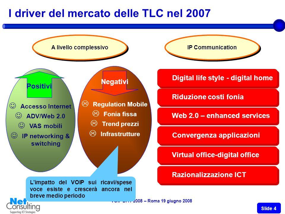 VOIP DAY 2008 – Roma 19 giugno 2008 Slide 3 Il mercato italiano delle TLC IP based (Prodotti e servizi di rete fissa, 2005 – 2007) Valori in Milioni di Euro - Variazioni % 6.180 5.600 +10,8% +6,1% +9,8% +10,9% +8,3% +10,4% Fonte: NetConsulting – 2008 * Escluse infrastrutture ** Peso dellIP sul totale mercato di rete fissa IP PBX Networking Telefoni IP Videoconf.