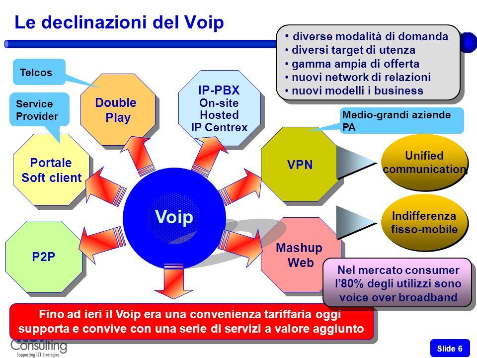 VOIP DAY 2008 – Roma 19 giugno 2008 Slide 6 Fino ad ieri il Voip era una convenienza tariffaria oggi supporta e convive con una serie di servizi a valore aggiunto Fino ad ieri il Voip era una convenienza tariffaria oggi supporta e convive con una serie di servizi a valore aggiunto Portale Soft client Portale Soft client P2P Mashup Web Mashup Web IP-PBX On-site Hosted IP Centrex IP-PBX On-site Hosted IP Centrex Le declinazioni del Voip Voip VPN Double Play Double Play diverse modalità di domanda diversi target di utenza gamma ampia di offerta nuovi network di relazioni nuovi modelli i business diverse modalità di domanda diversi target di utenza gamma ampia di offerta nuovi network di relazioni nuovi modelli i business Indifferenza fisso-mobile Indifferenza fisso-mobile Nel mercato consumer l80% degli utilizzi sono voice over broadband Nel mercato consumer l80% degli utilizzi sono voice over broadband Telcos Service Provider Medio-grandi aziende PA Unified communication Unified communication