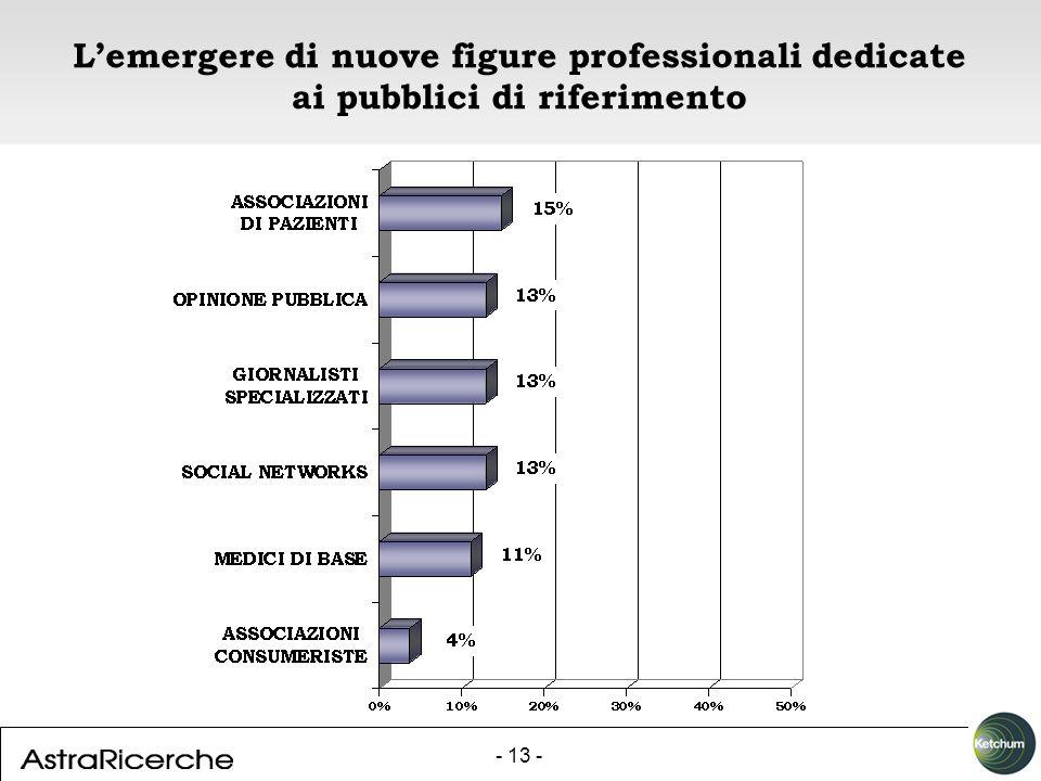 - 13 - Lemergere di nuove figure professionali dedicate ai pubblici di riferimento