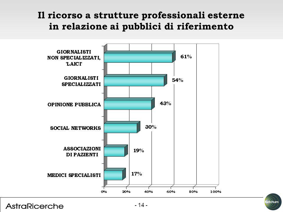 - 14 - Il ricorso a strutture professionali esterne in relazione ai pubblici di riferimento