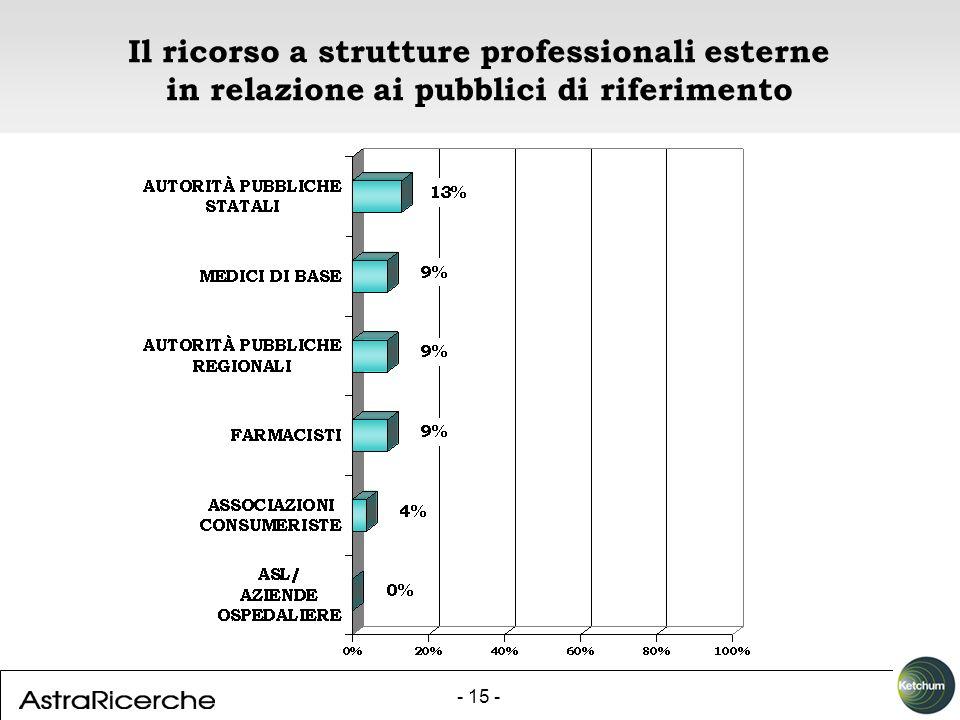 - 15 - Il ricorso a strutture professionali esterne in relazione ai pubblici di riferimento