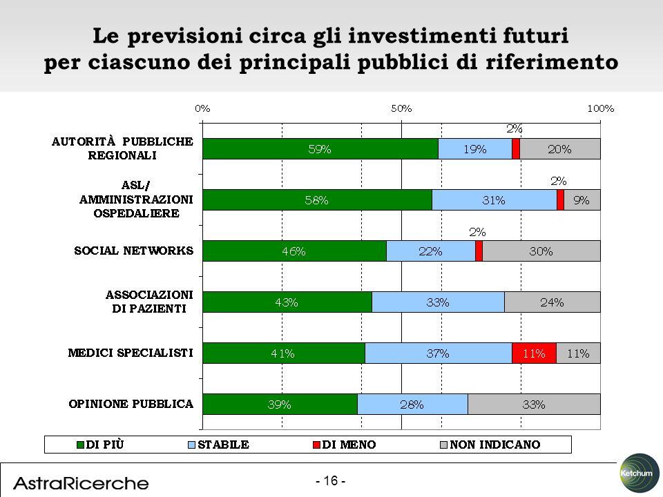 - 16 - Le previsioni circa gli investimenti futuri per ciascuno dei principali pubblici di riferimento