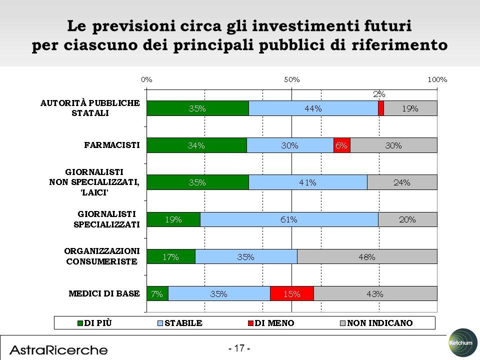 - 17 - Le previsioni circa gli investimenti futuri per ciascuno dei principali pubblici di riferimento