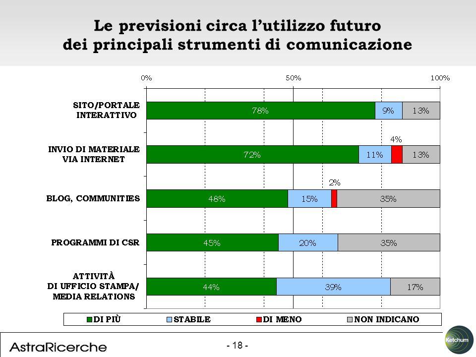 - 18 - Le previsioni circa lutilizzo futuro dei principali strumenti di comunicazione