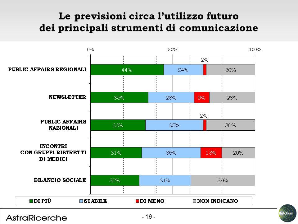 - 19 - Le previsioni circa lutilizzo futuro dei principali strumenti di comunicazione