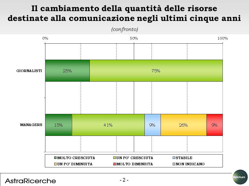 - 2 - Il cambiamento della quantità delle risorse destinate alla comunicazione negli ultimi cinque anni (confronto)