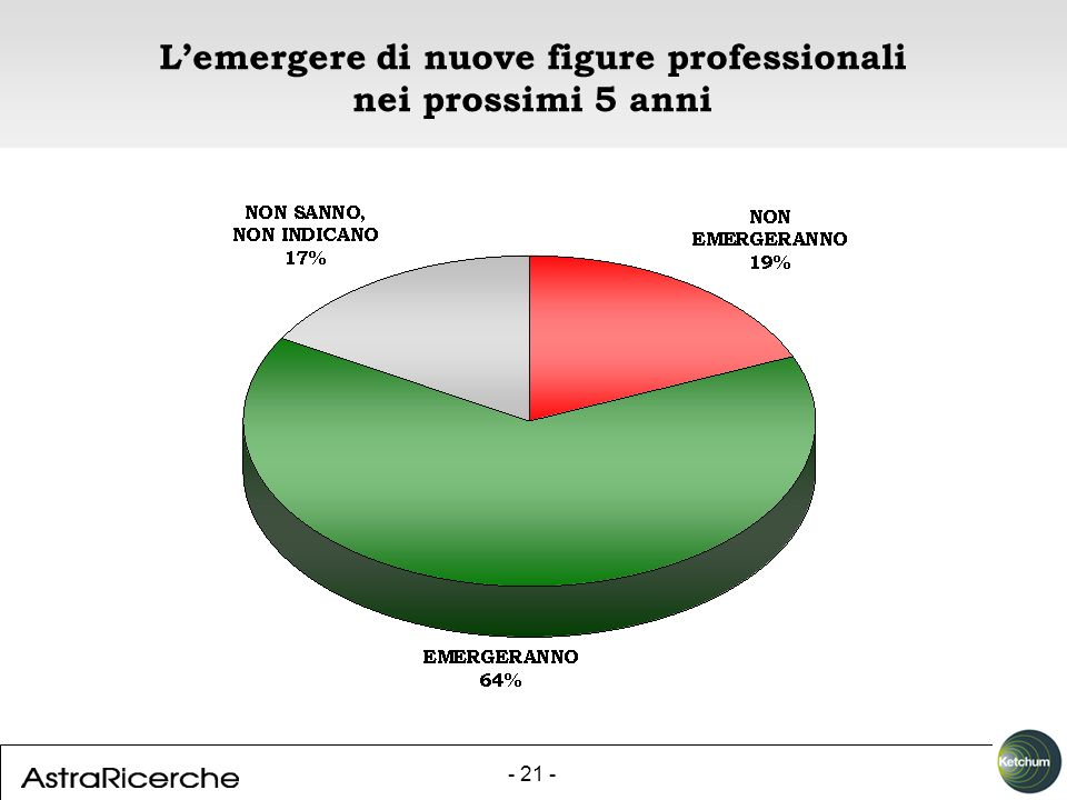- 21 - Lemergere di nuove figure professionali nei prossimi 5 anni
