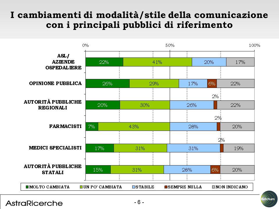 - 6 - I cambiamenti di modalità/stile della comunicazione con i principali pubblici di riferimento