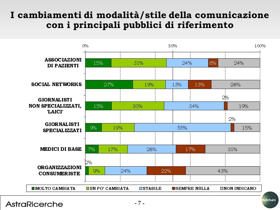 - 7 - I cambiamenti di modalità/stile della comunicazione con i principali pubblici di riferimento