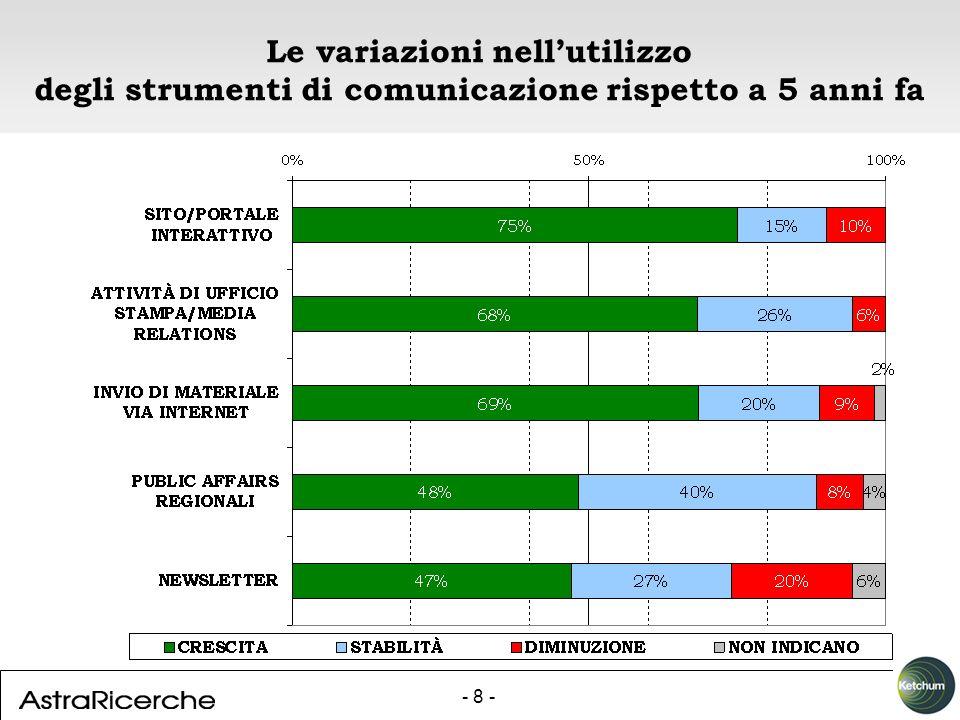 - 8 - Le variazioni nellutilizzo degli strumenti di comunicazione rispetto a 5 anni fa