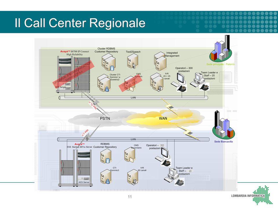 Il Call Center Regionale 11 300 20